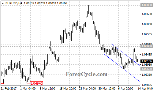 EURUSD pulled back to 1.0610 :: countingpips