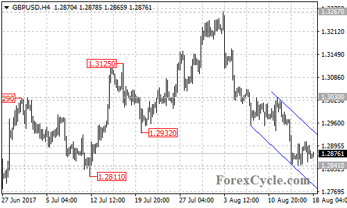 GBPUSD remains in the downtrend from 1.3267 :: countingpips