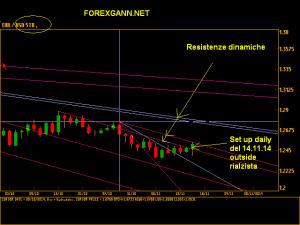 Previsioni euro dollaro daily 15 novembre 2014
