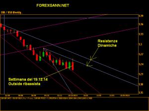 Previsioni EURO DOLLARO SETTIMANALE 19 dicembre 14