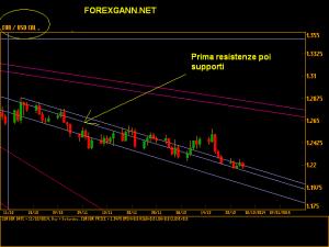 Previsioni euro dollaro daily 26 dicembre 14 cal