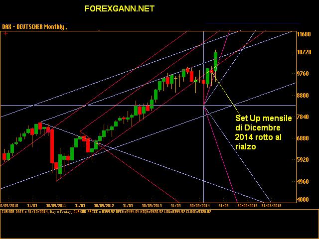 Previsioni Indice DAX MENSILE gennaio 15