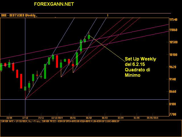 Previsioni Indice DAX settimanale 6 febbraio 2015