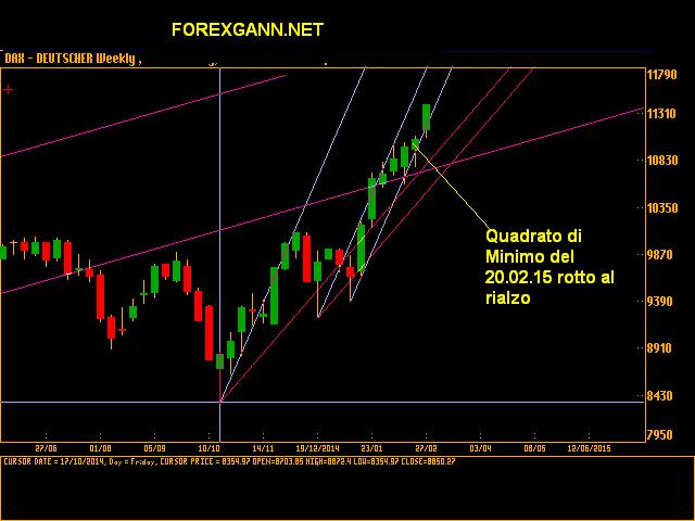 previsioni indice dax