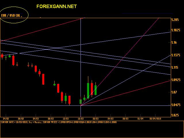Forex previsioni analisi andamento euro dollaro