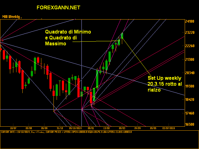 Previsioni Indice Ftse Mib 20 marzo 2015