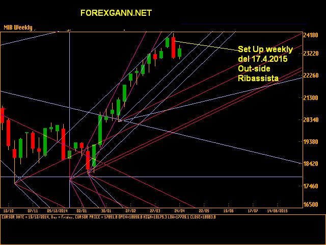 indice Ftse Mib 24 aprile 2015