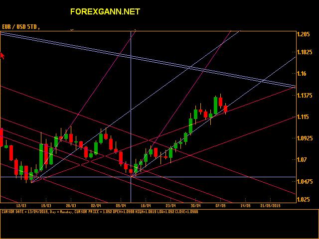 previsioni e analisi Euro Dollaro daily 08 maggio 2015