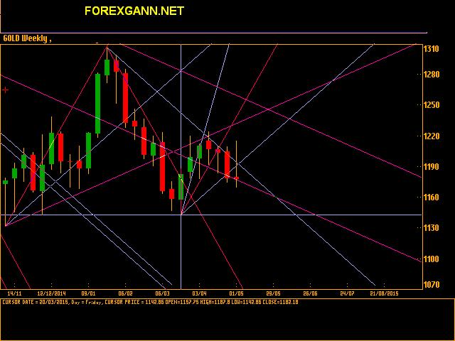 Tecnica di Gann. Oro 01 maggio 2015
