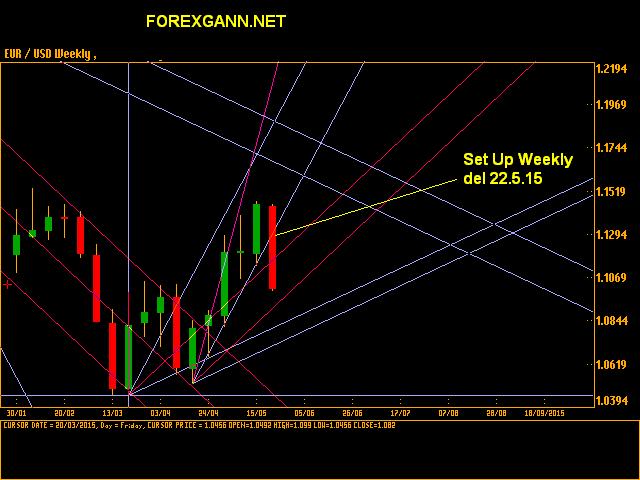 Forex previsioni e analisi euro dollaro 22 maggio 2015