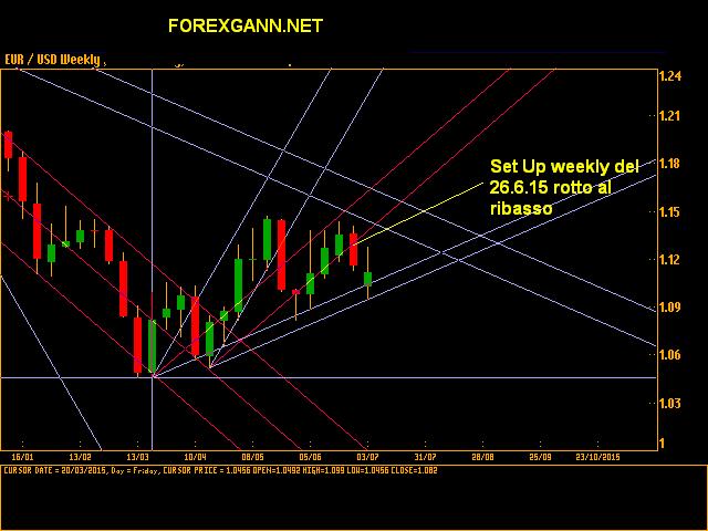 Forex previsioni e analisi euro dollaro settimanale 3 luglio 2015