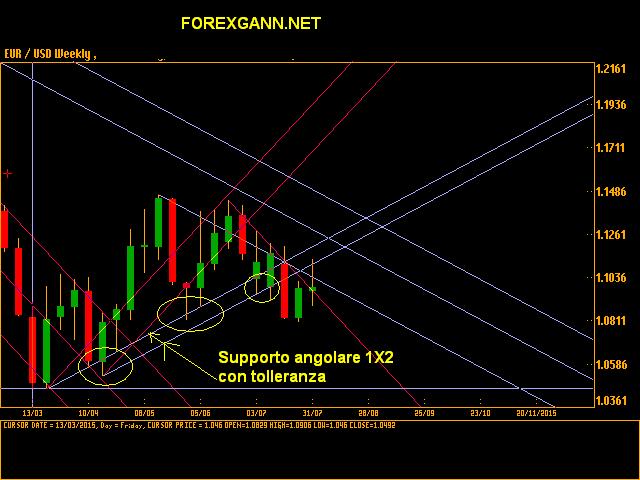 Forex previsioni e analisi Euro Dollaro settimanale 31 luglio 2015