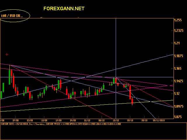 Previsioni e analisi Euro Dollaro giornaliero 23 ottobre 2015 cal