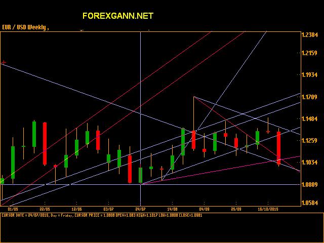 Previsioni e analisi Euro Dollaro 23.10.15 tecnica di Gann