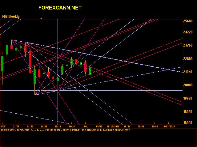 Indice FTSE MIB settimanale 20 novembre 2015