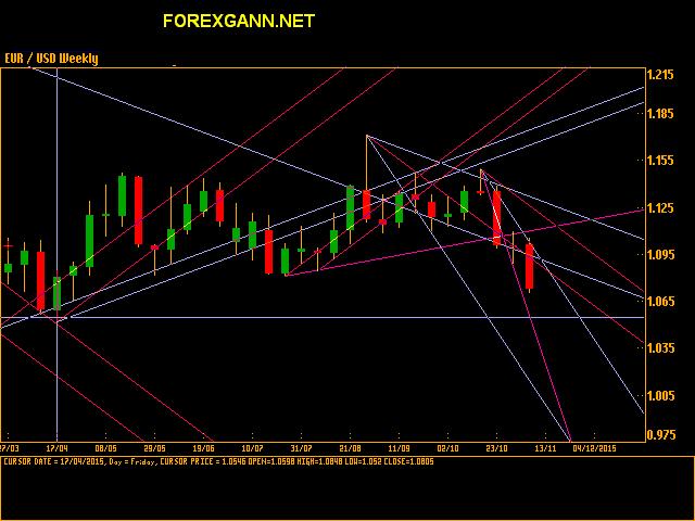 Forex : Euro Dollaro settimanale 06 novembre 2015