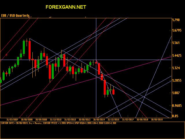 Forex : Euro Dollaro trimestrale settembre 2015