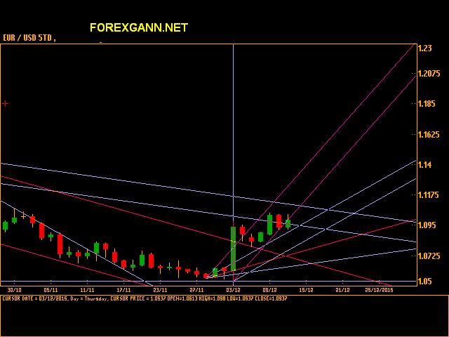 EURO DOLLARO giornaliero 11 dicembre 2015 tdr