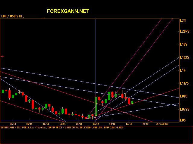Forex : EURO DOLLARO 18 dicembre 2015