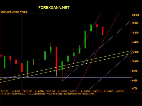Previsioni e analisi Dow Jones cicli e Gann Dow Jones 2015