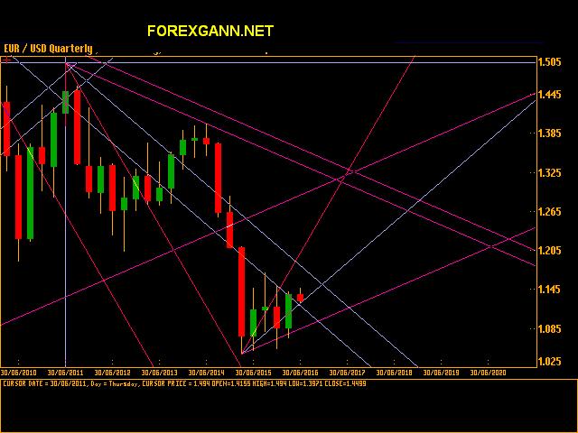 euro dollaro previsioni analisi forex