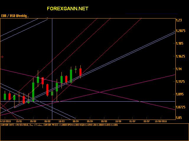 andamento previsioni analisi euro dollaro
