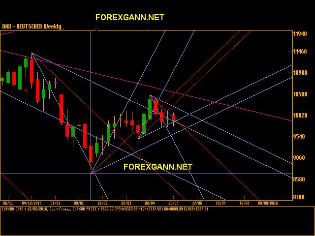 analisi dax previsioni borsa tedesca