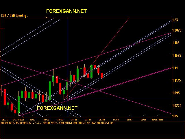 euro dollaro oggi previsioni analisi