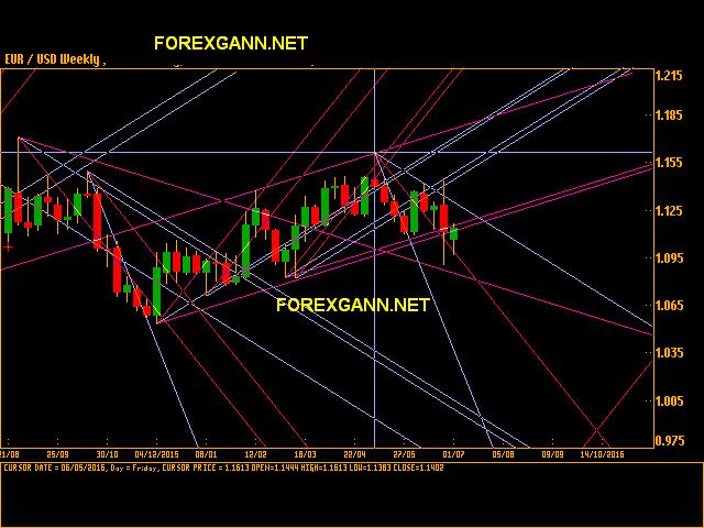 andamento previsioni euro dollaro