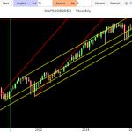 analisi previsioni indice s&p 500 mensili
