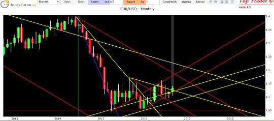 previsioni euro dollaro forex