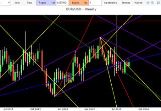 previsioni analisi euro dollaro oggi