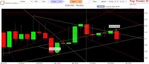 previsioni forex cambio euro dollaro oggi