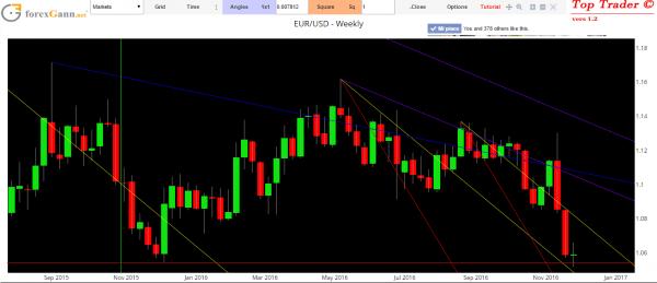 previsioni forex analisi cambio Euro dollaro oggi
