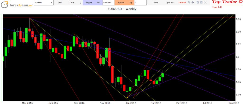 Euro Dollaro oggi previsioni forex analisi tecnica