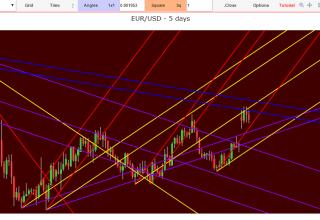segnali forex affidabili analisi tecnica euro dollaro