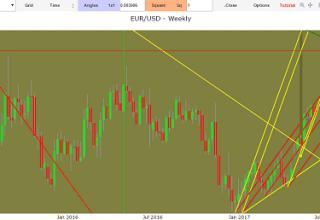 previsioni eur usd
