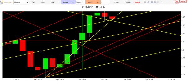 previsioni cambio eur usd
