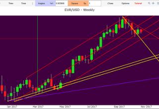 analisi tecnica eur usd