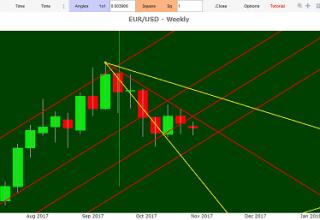 previsioni cambio euro dollaro