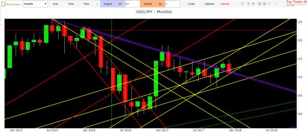 previsioni forex dollaro yen oggi analisi tecnica usd yen