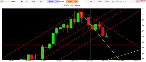 previsioni euro dollaro forex analisi tecnica cambio Eur Usd