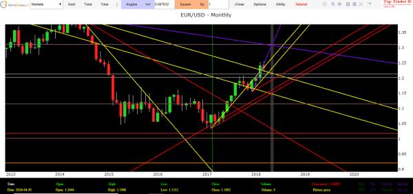 Previsioni euro dollaro oggi analisi tecnica forex