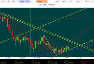 Euro Dollaro oggi previsioni forex