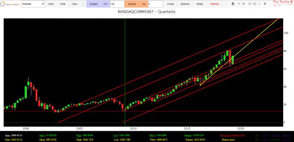 analisi tecnica mercati finanziari