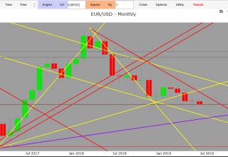 previsioni forex euro dollaro oggi