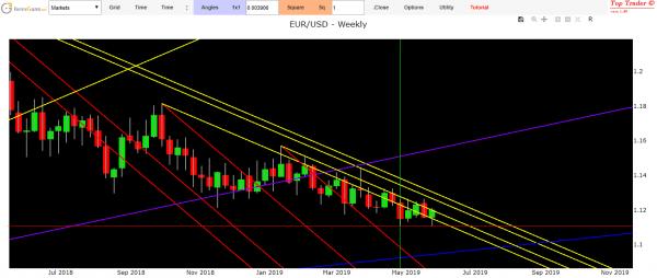 analisi tecnica Eur Usd oggi