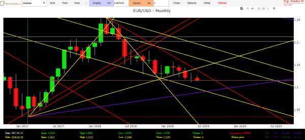 previsioni forex euro dollaro