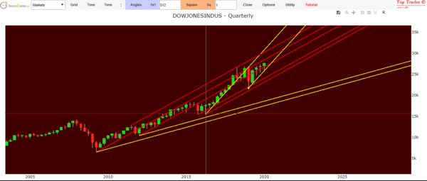 Indice Dow Jones previsioni