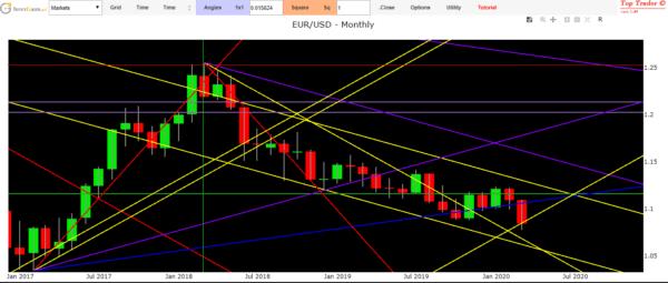cambio euro dollaro previsioni